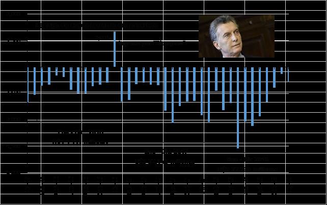 La liberación de capitales, desregulación cambiaria y fuga de capitales en la Argentina: 2003 – 2019